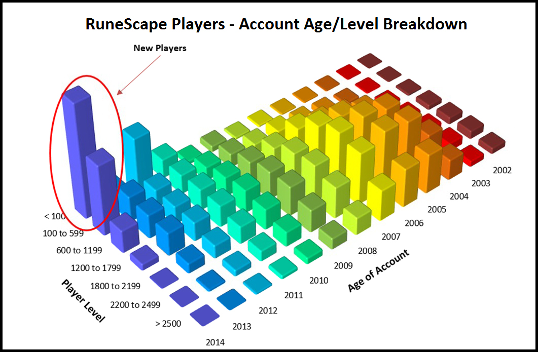 RuneScape Players - Account Age /Level Breakdown