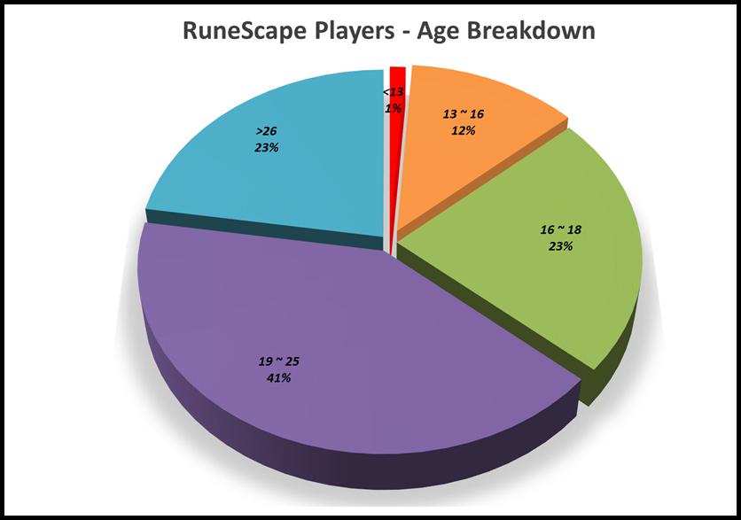 runescape_players_age_breakdown.jpg