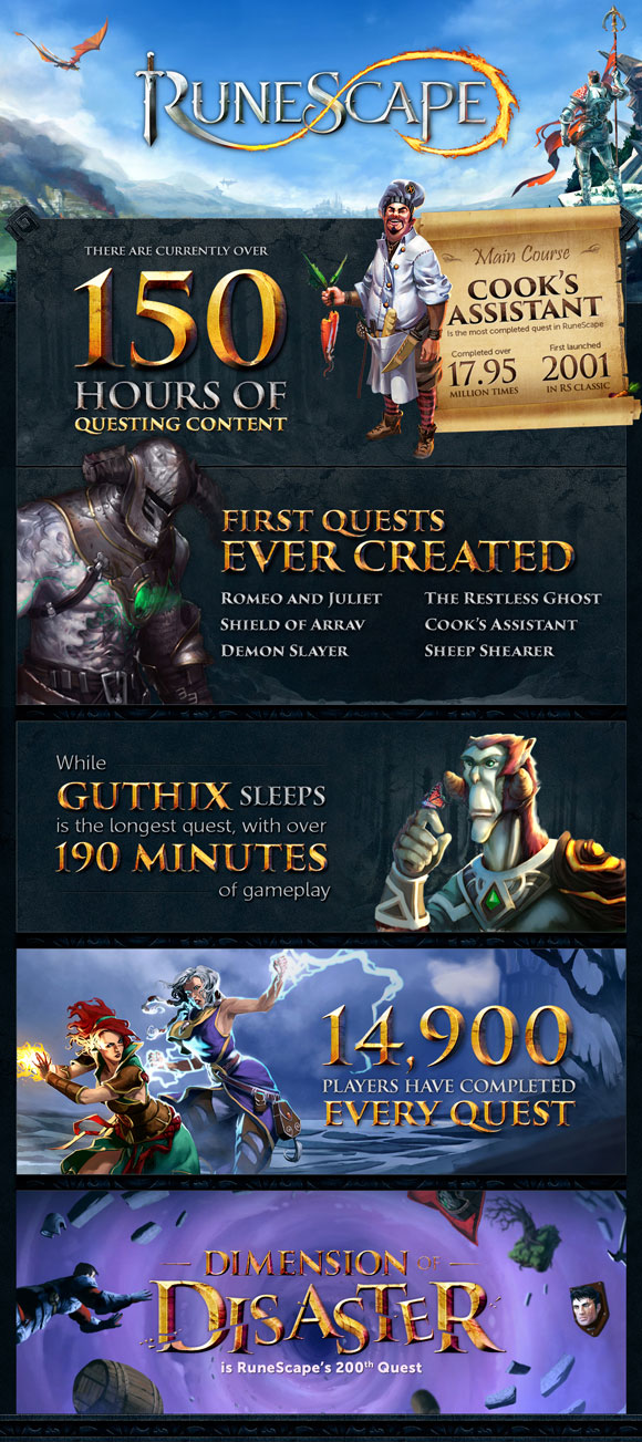 150 hours of quest content. While Guthix Sleeps is the longest quest at 190 hours. Cook's Assistant has been completed 17.95 million times. 14900 players have completed every quest.