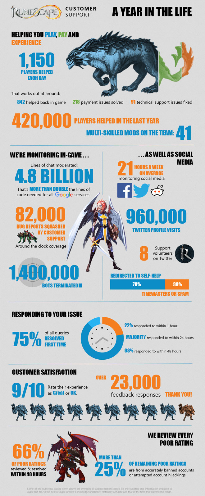 Infographic - Support Stats