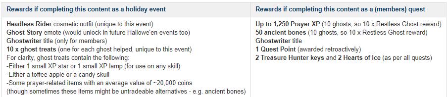H'ween quest rewards